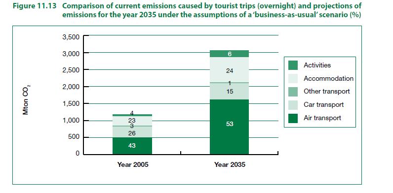 Emissioni CO2 Turismo