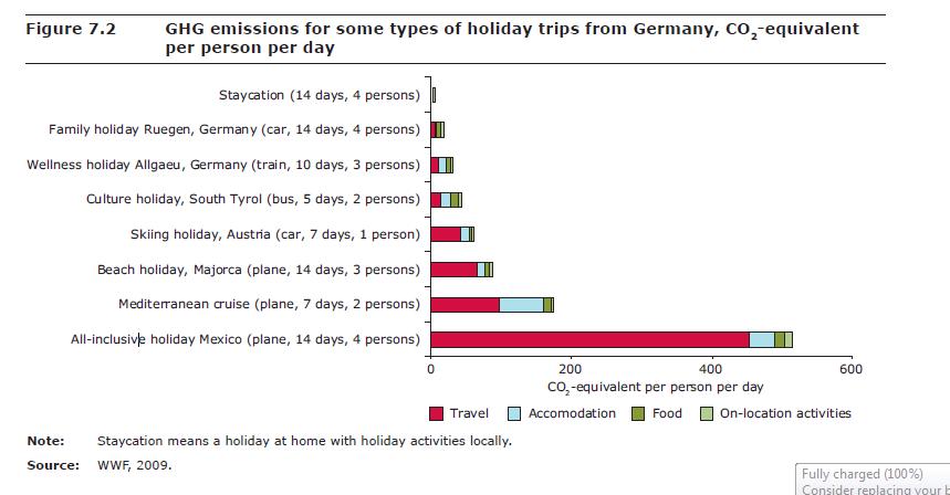 """Impatto ambientale di vari tipi di vacanze dalla Germania, attraverso la comparazione del CO2 equivalente per persona per giorno. Fonte: WWF 2009, pubblicato in """"Consumption and Environment"""" 2012."""