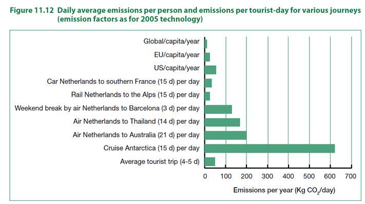Emissioni giornaliere per persona, ed emissioni giornaliere per turista, calcolate per diversi tipi di vacanza. Una crociera in Antartide è 1000 volte più inquinante rispetto ad una vacanza in treno sulle Alpi. (Fonte: UNWTO-UNEP report 2008, Climate Change and Tourism).