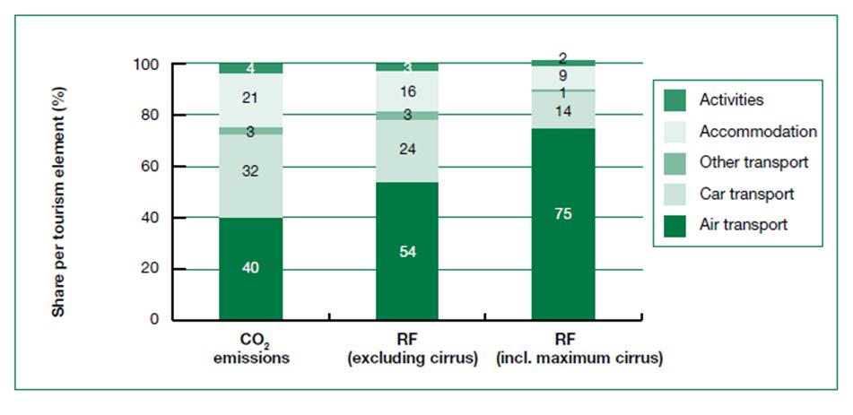Comparazione delle emissioni di CO2 legate al turismo nel 2005 e quelle previste nel 2035, secondo uno scenario di non mitigazione (Fonte: UNWTO-UNEP report 2008, Climate Change and Tourism. Responding to global challenges. 2008).