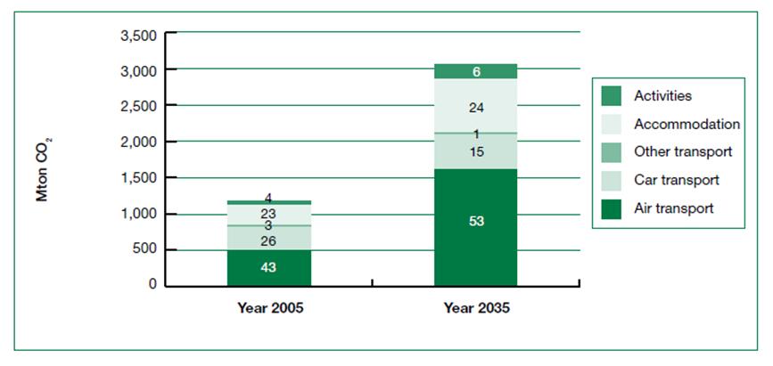 Impatto delle principali attività turistiche sulla produzione globale di CO2 relativa al settore turistico (%), (Fonte: UNWTO-UNEP report 2008, Climate Change and Tourism).