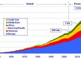 Turismo mondiale, fonte: Tourism 2020, WTO
