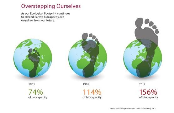 La nostra impronta ecologica: stiamo consumando un pianeta e mezzo!