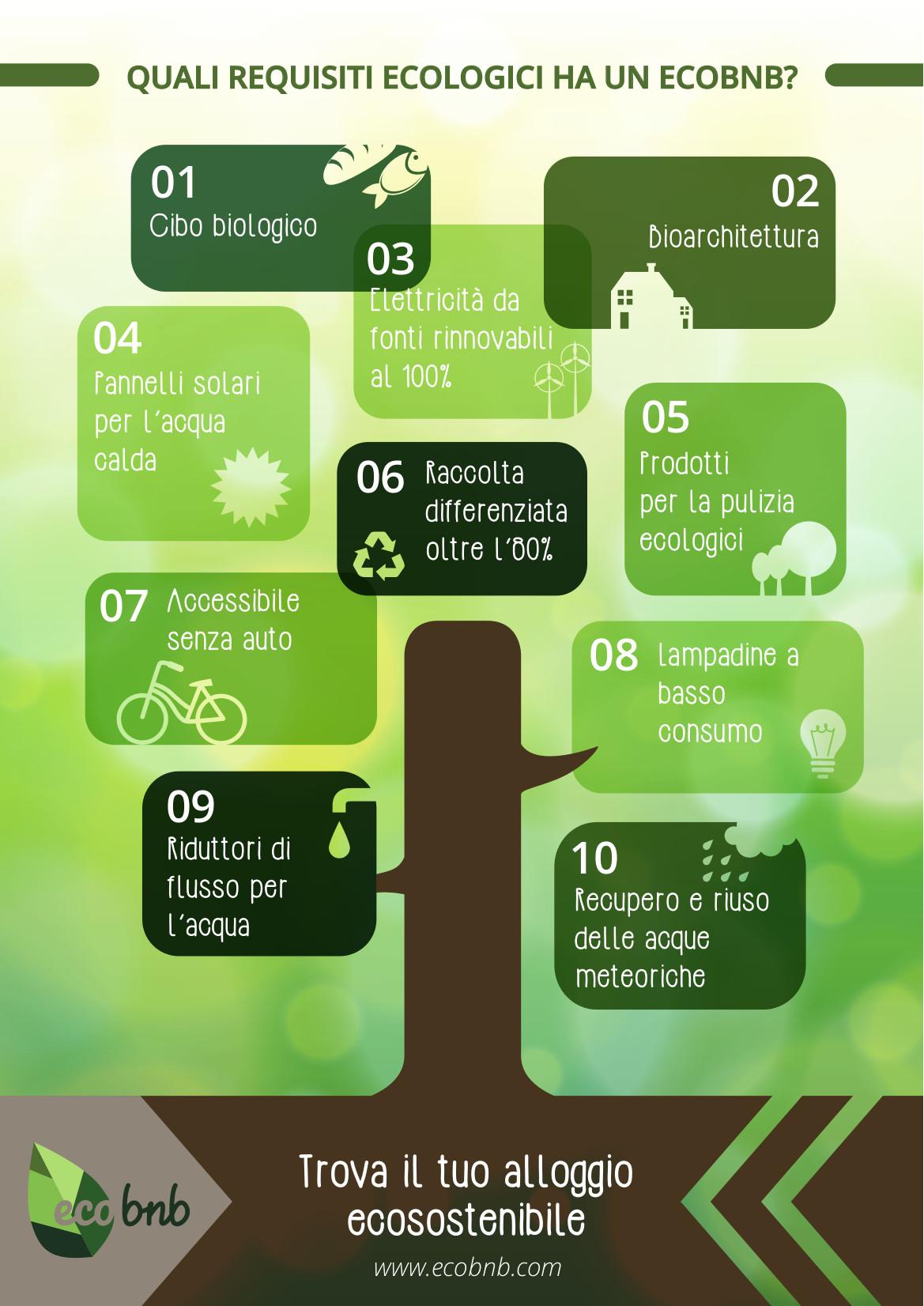 ecobnb - requisiti di Eco-Sostenibilità