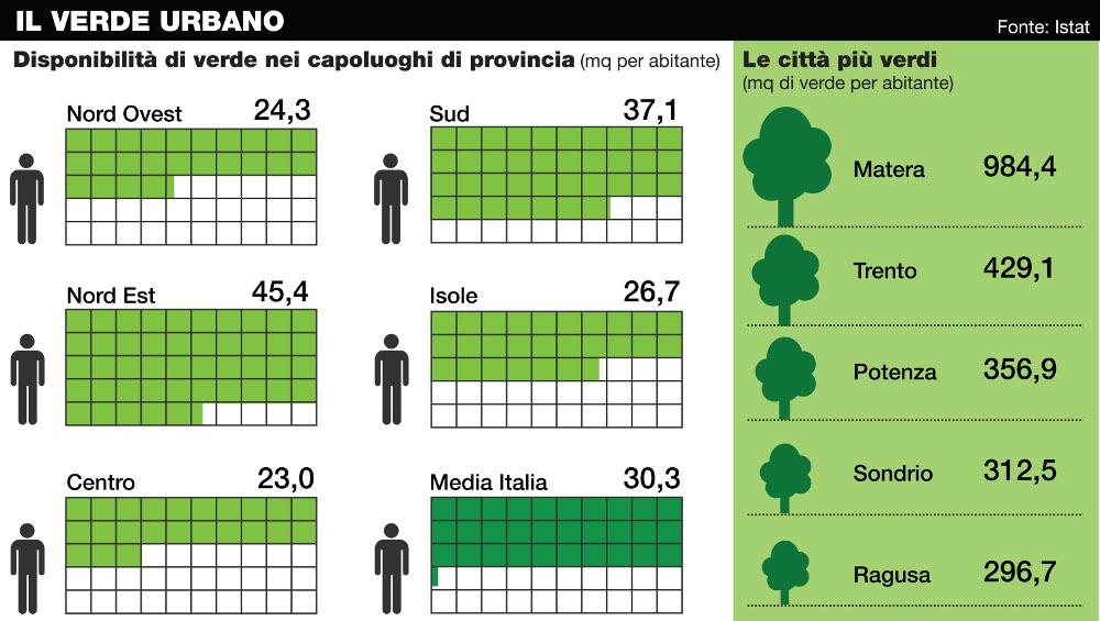 Dati istat sul verde urbano a Matera