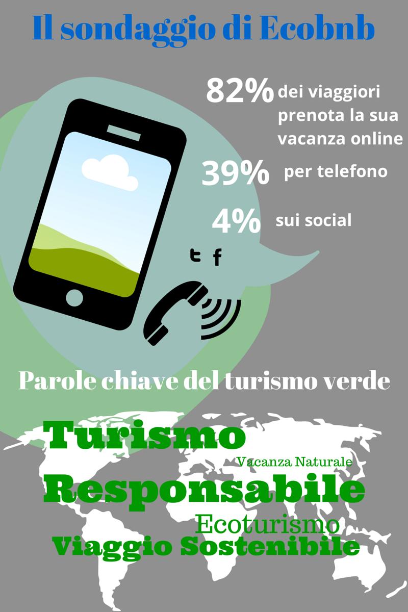 Turismo online ed ecoturismo, le tendenze in Europa