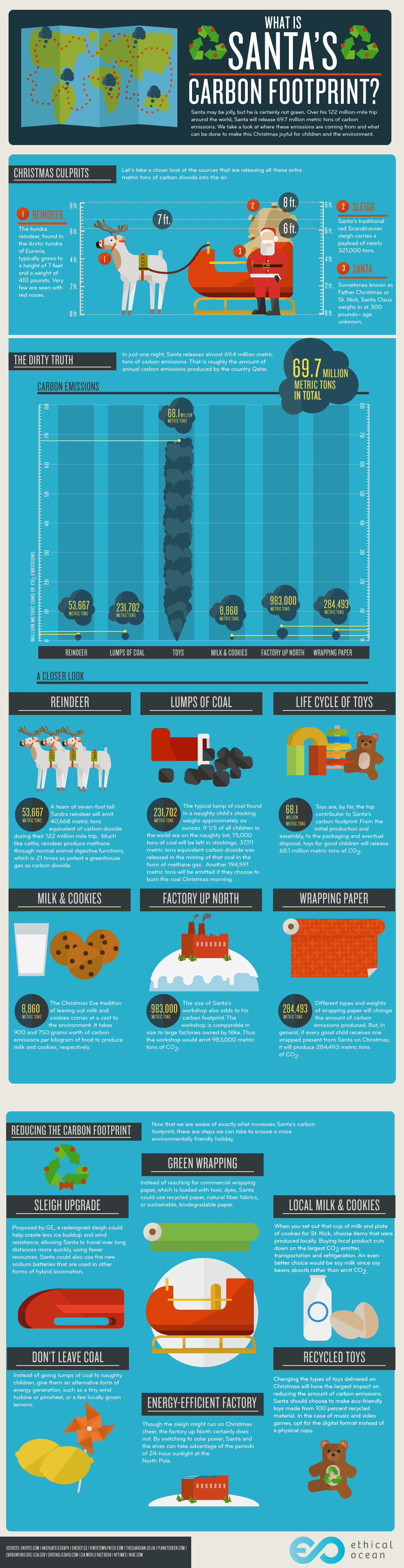 Un'interessante infografica sull'impronta ecologica del Natale
