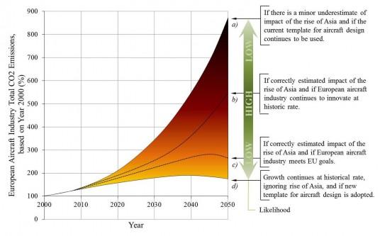 CO2 prodotta dal traffico aereo: previsioni al 2050