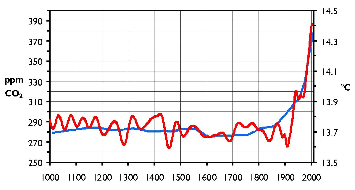 Parti per milione di Anidride Carbonica (CO2) contenute nell'atmosfera