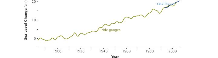 Il livello del mare si è innalzato di circa 20 centimetri (7,9 pollici) durante il ventesimo secolo.
