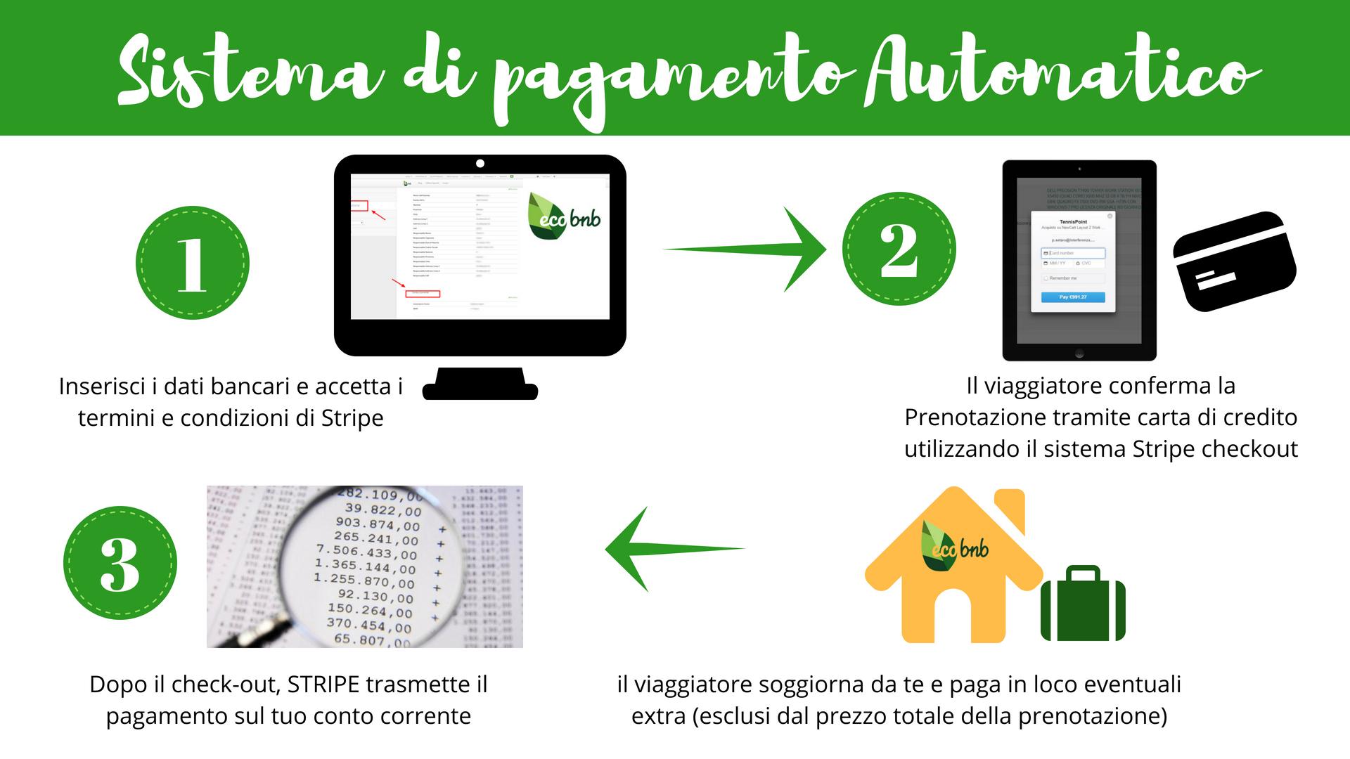 Come avvengono i pagamenti automatici su Ecobnb, se la tua struttura ricettiva ha la possibilità di usufruire del servizio (in Italia il servizio Stripe Checkout è riservato solo a chi ha Partita IVA).