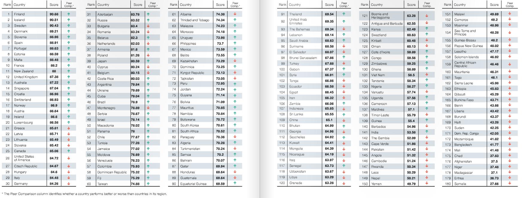 classifica dei paesi più green del mondo secondo l'Environmental Performance Index del 2016