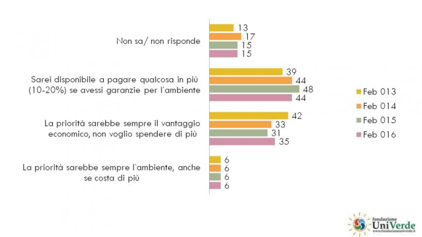 Se fare scelte che non danneggiano l'ambiente comportasse spendere di più, ecco cosa rispondono gli italiani nel 6 rapporto sul turismo sostenibile di Univerde