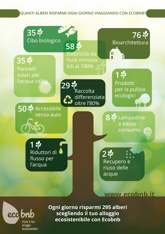 Quanti Alberi risparmi viaggiando con Ecobnb - Infografica
