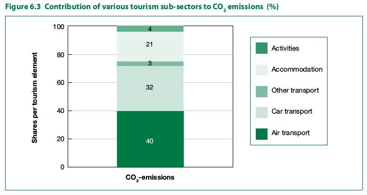 Contributo dei vari settori del Turismo nelle emissioni di CO2