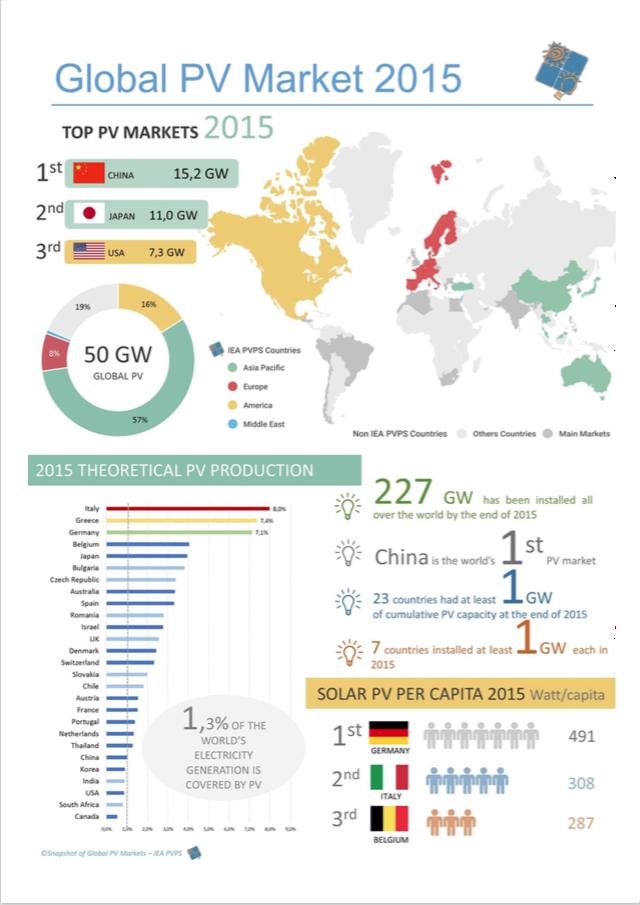 infografica del rapporto sull'utilizzo dei pannelli fotovoltaici nel mondo