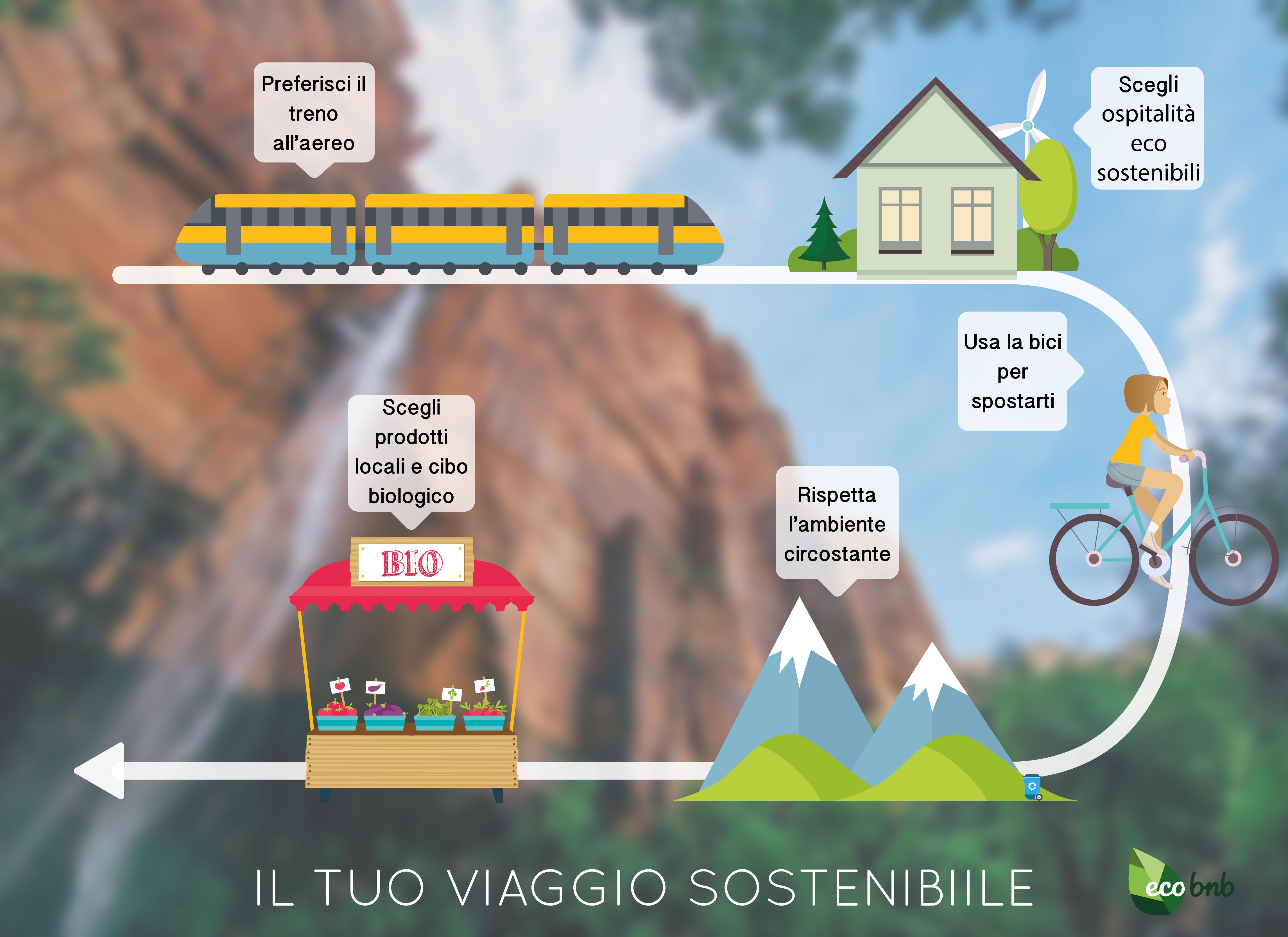 Il tuo Viaggio Sostenibile