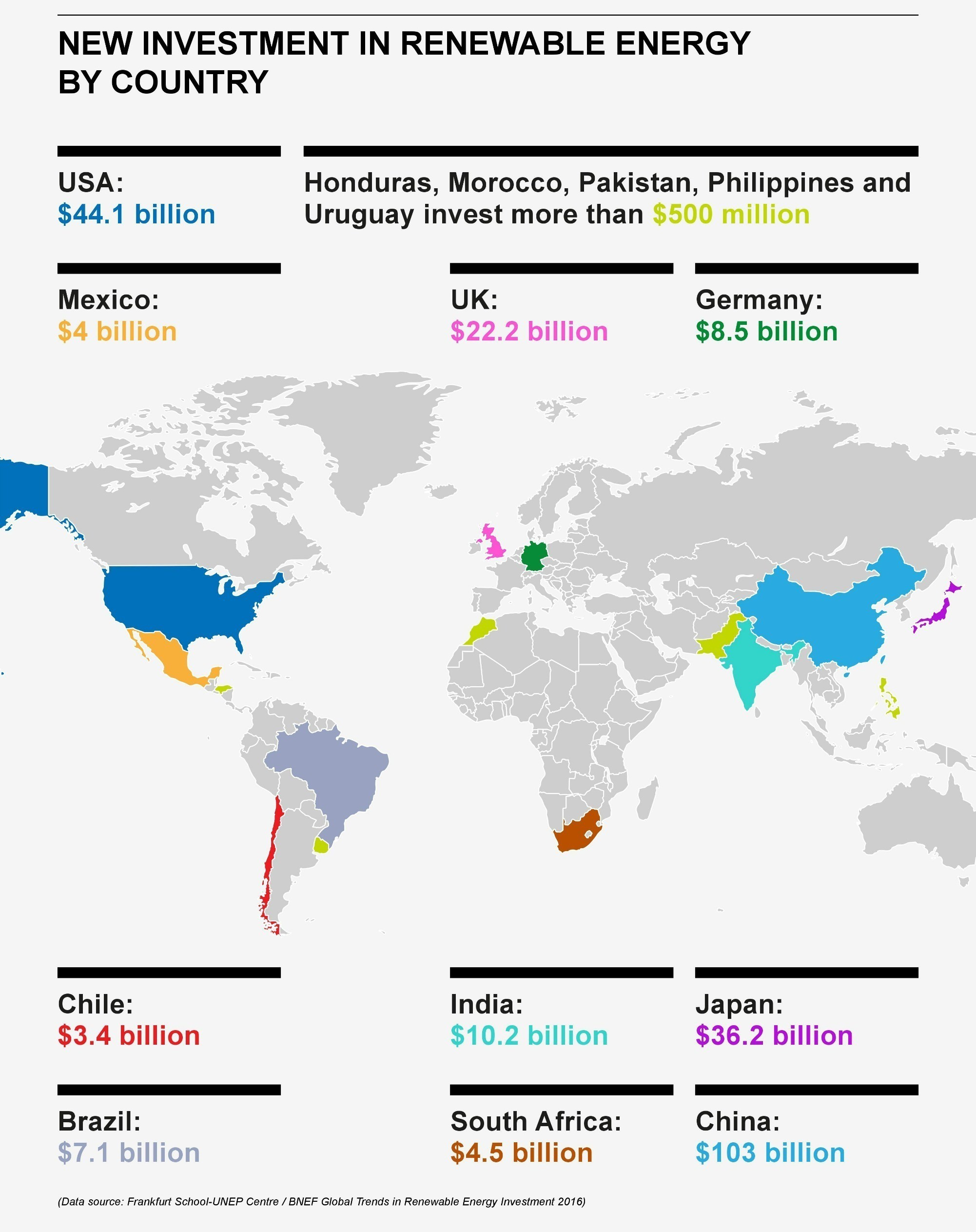 gli investimenti in energie rinnovabili nel 2015