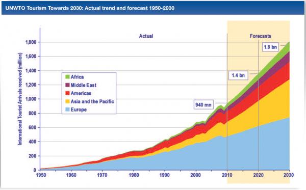 Previsione di crescita del numero di turisti nel mondo dal 2014 al 2030