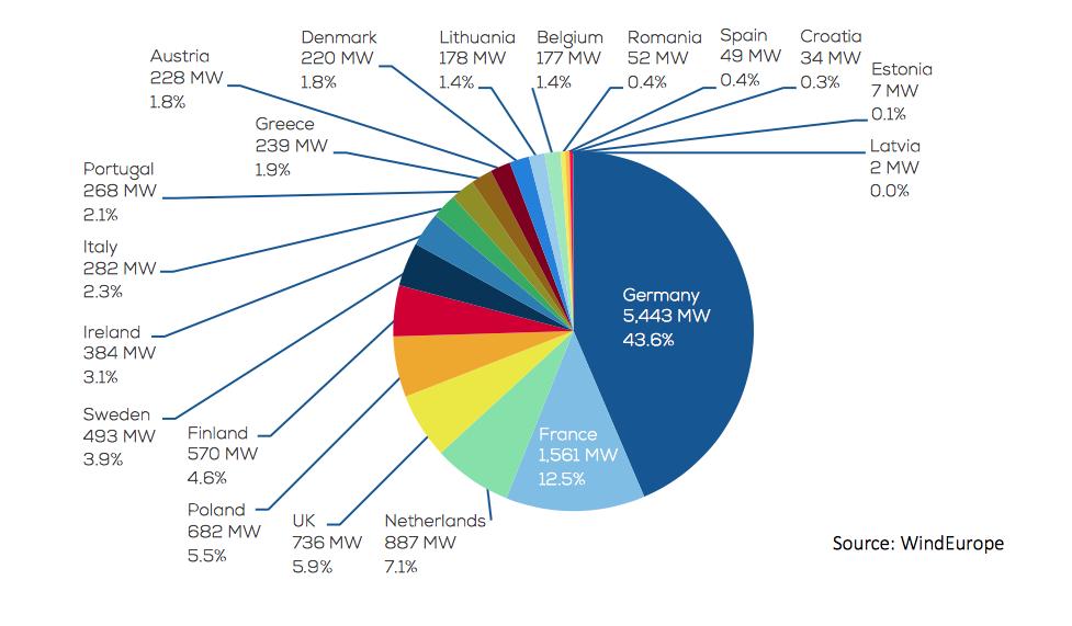 Energia in Europa: Grafica delle quote di mercato dell'Unione Europea per la nuova capacità di energia eolica installata nel 2016, per un totale di 12.490 MW