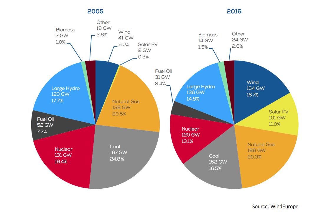 Confronto tra 2005 e 2016 per produzione energia in Europa