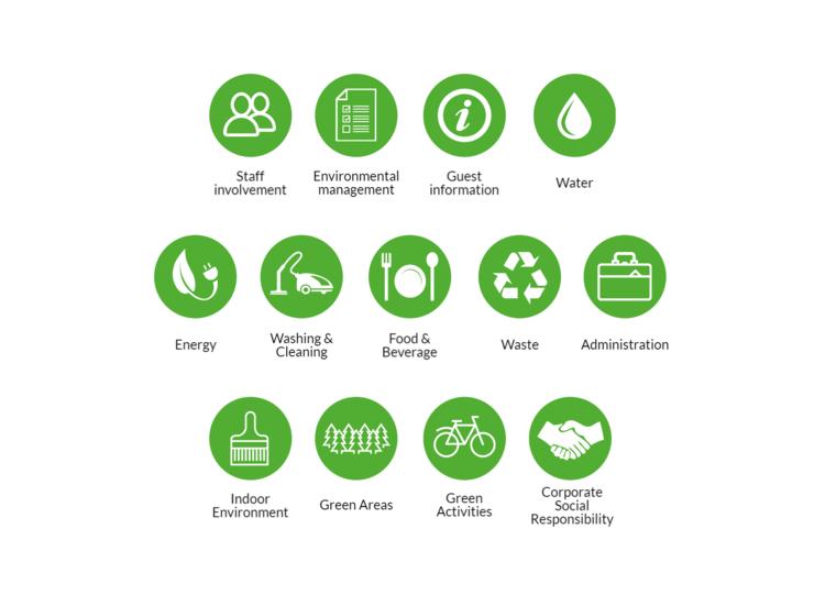 I criteri di Green Key