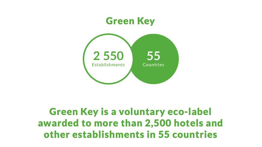 Green-Key Partner di Ecobnb