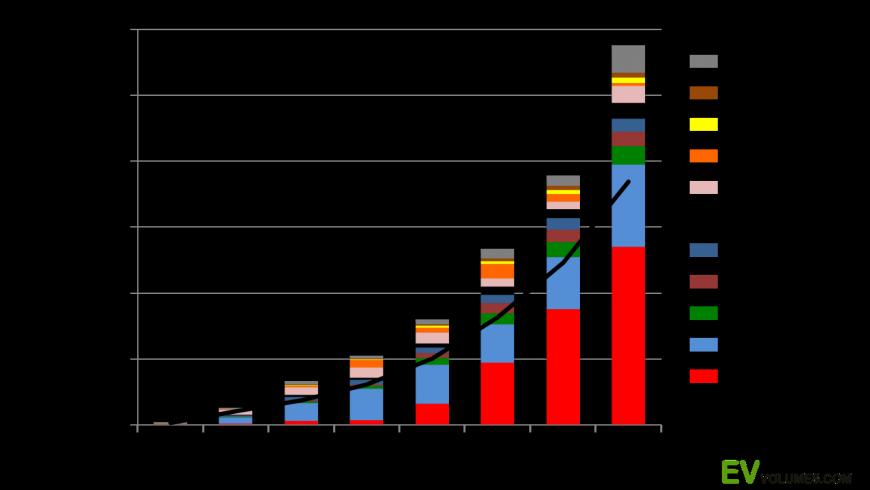 Il grafico mostra la crescita della vendita di auto elettriche o ibride nel mondo
