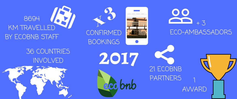 Ecobnb - community del turismo sostenibile - 2017 in numeri