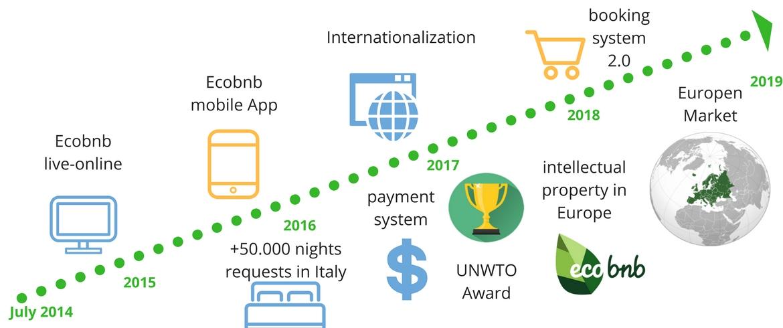 Ecobnb's Roadmap e Milesone