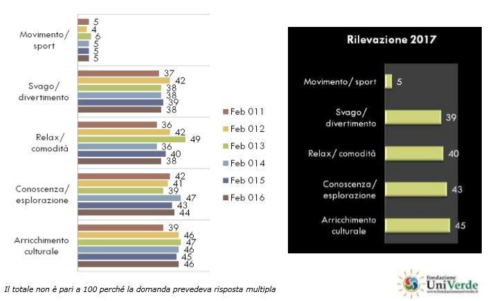 Grafico che riporta le esigenze dei viaggiatori dal 2011 al 2017 (Fondazione UniVerde)