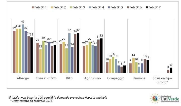 Tipo di alloggio preferito dai viaggiatori nel periodo 2011-2017