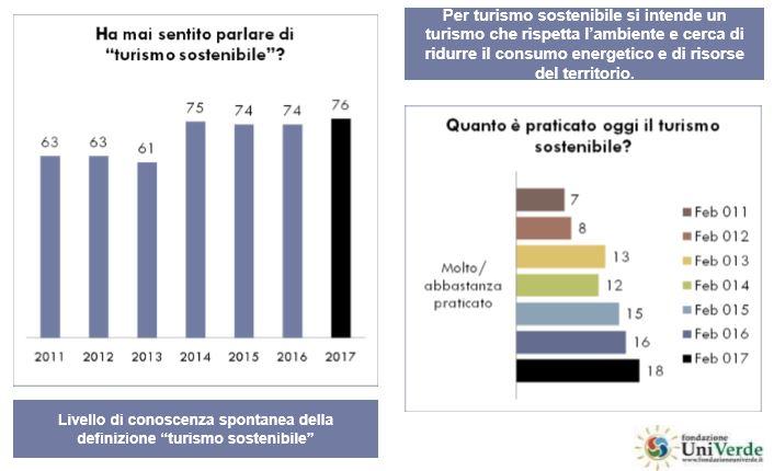 Livello di conoscenza del turismo sostenibile dal 2011 al 2017 (Grafico della Fondazione UniVerde)