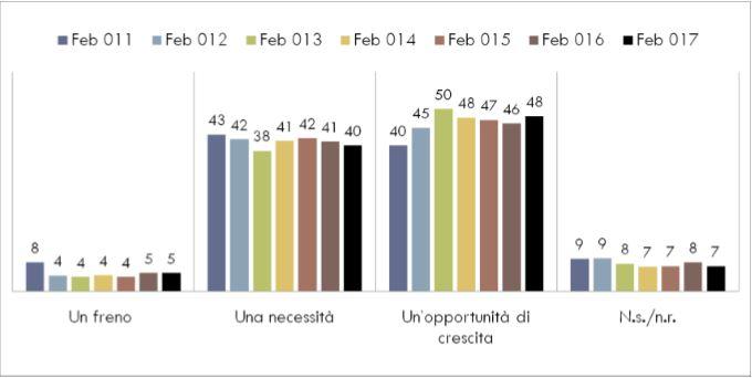 Turismo sostenibile: un freno o un'opportunità di crescita? (Grafico della Fondazione UniVerde)