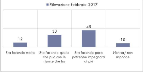 Opinione sull'impegno del governo italiano (Grafico della Fondazione UniVerde)