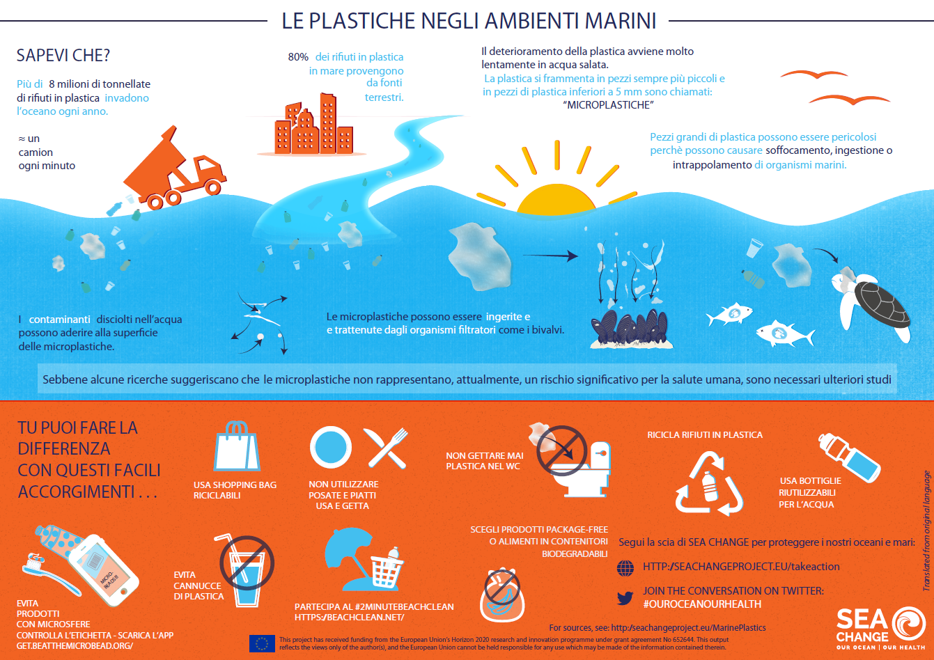 Plastica nell'Oceano