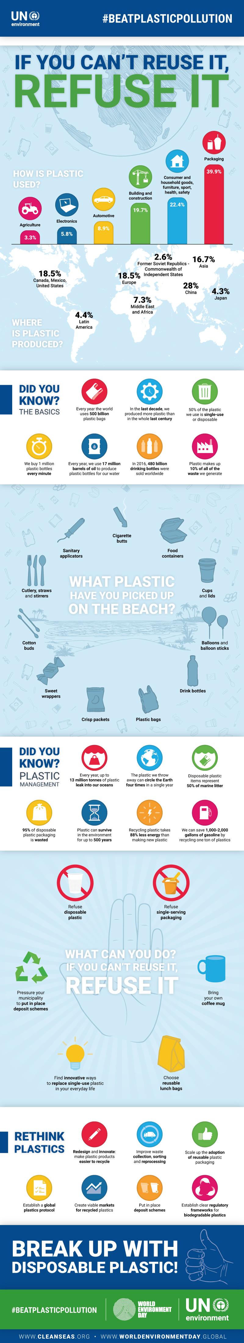 Plastica, infografica in inglese