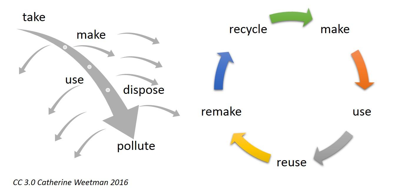 Quello che prima era uno spreco nell'economia lineare, nell' economia circolare è considerato una nuova risorsa.