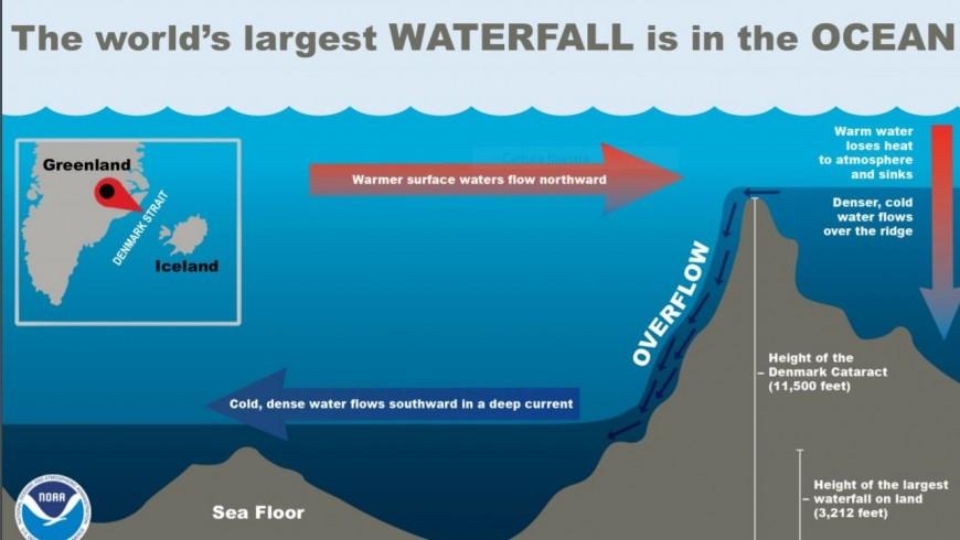 Come funzionano le cascate sottomarine