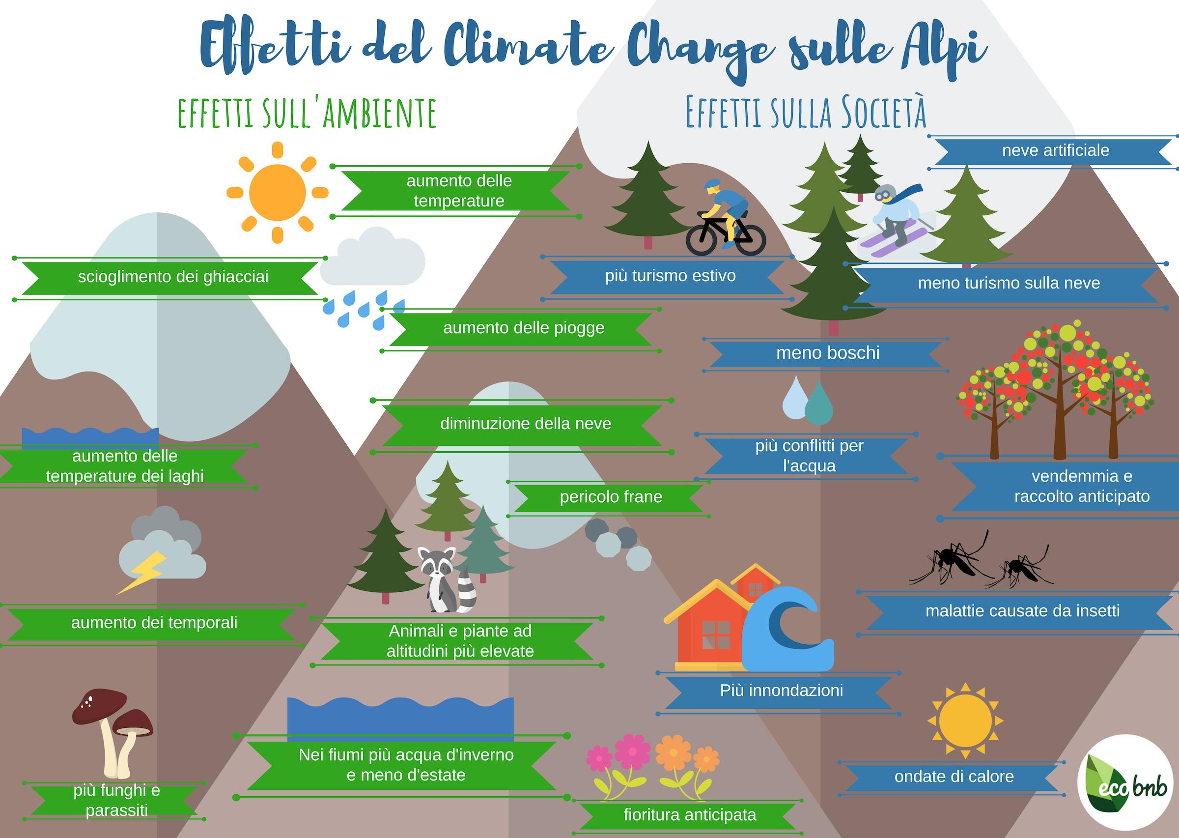 Come i cambiamenti climatici influenzeranno l'economia e l'ambiente Alpino