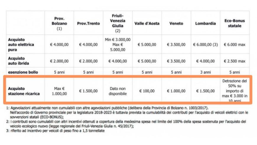 Opportunità di finanziamento per l'installazione di colonnine di ricarica in Italia: Trentino, Alto Adige, Lombaria, Valle d'Aosta, e Veneto