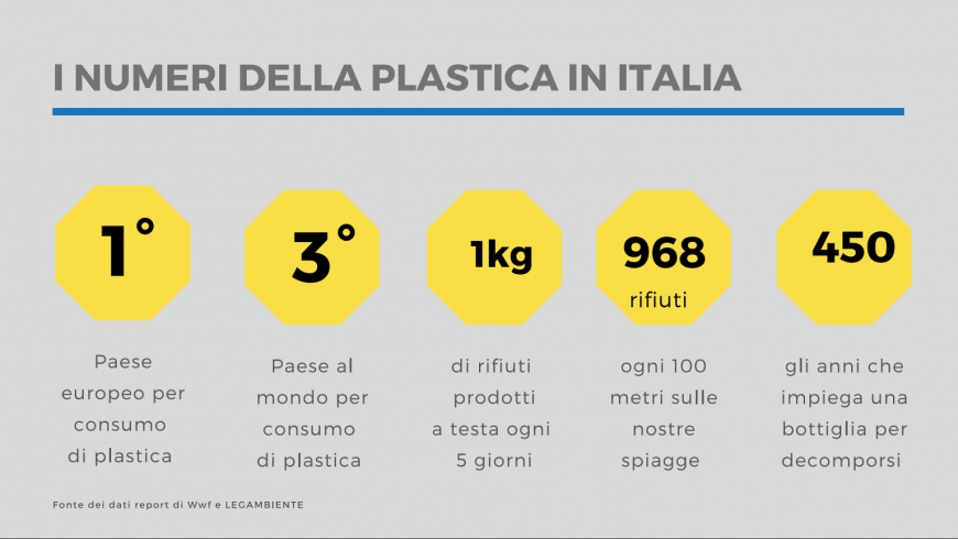 i numeri della plastica in Italia