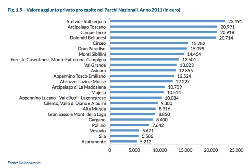 Valore aggiunto privato pro capite nei Parchi Nazionali Italiani