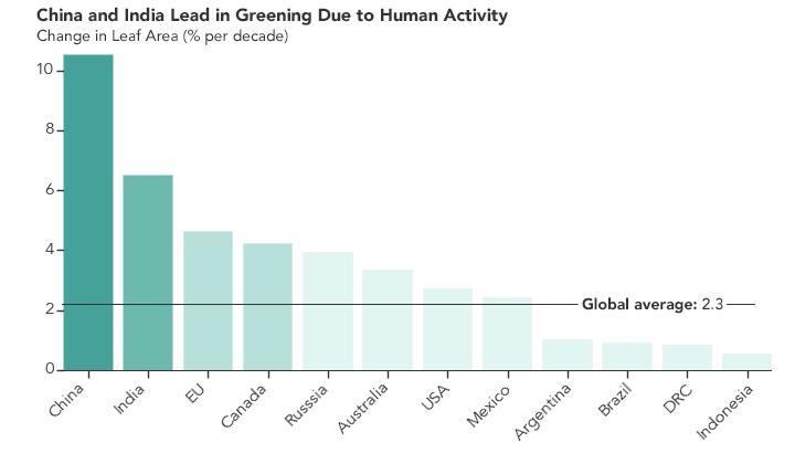 classifica della NASA dei paesi con più area fogliare