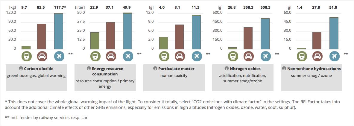 viaggiare in aereo non è sostenibile
