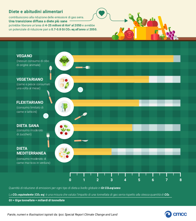 Impatto delle diete e abitudini alimentari sulla riduzione della CO2