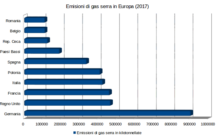 Grafico emissioni gas serra in Europ