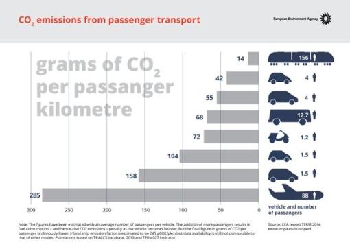 tabella emissioni co2 trasporti aereo treno auto