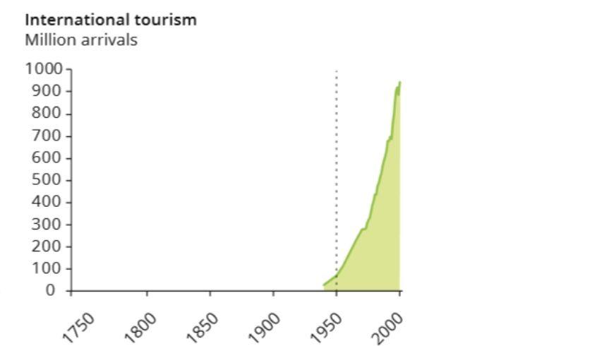 Schema stato turismo