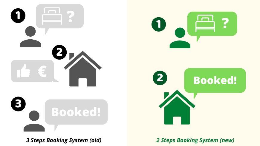 Vecchio sistema di prenotazione in 3 steps (a sinistra). Nuovo sistema di prenotazione in 2 step (a destra).